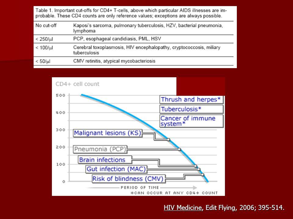 Infecciones Oportunistas Una de las Principales Causas de Muerte 1.En forma directa por la Infección 2.Al propiciar mayor replicación viral JAMA 1998; 279: 1500.