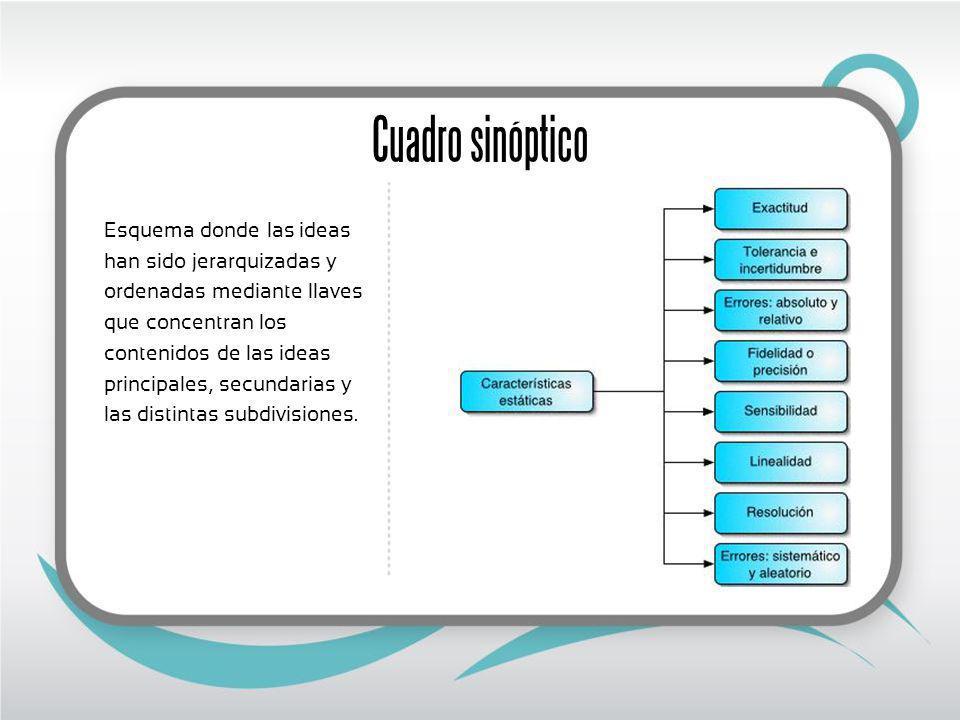 Cuadro sinóptico Esquema donde las ideas han sido jerarquizadas y ordenadas mediante llaves que concentran los contenidos de las ideas principales, secundarias y las distintas subdivisiones.