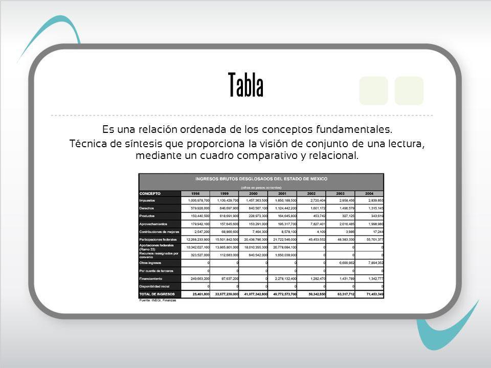 Tabla Es una relación ordenada de los conceptos fundamentales.