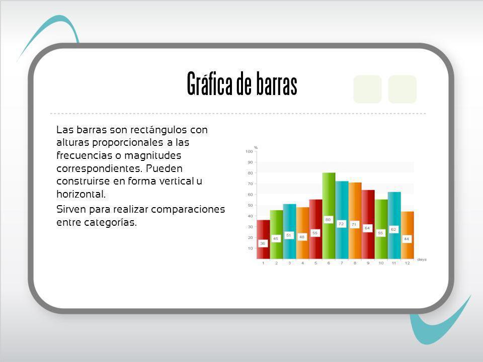 Gráfica de barras Las barras son rectángulos con alturas proporcionales a las frecuencias o magnitudes correspondientes.