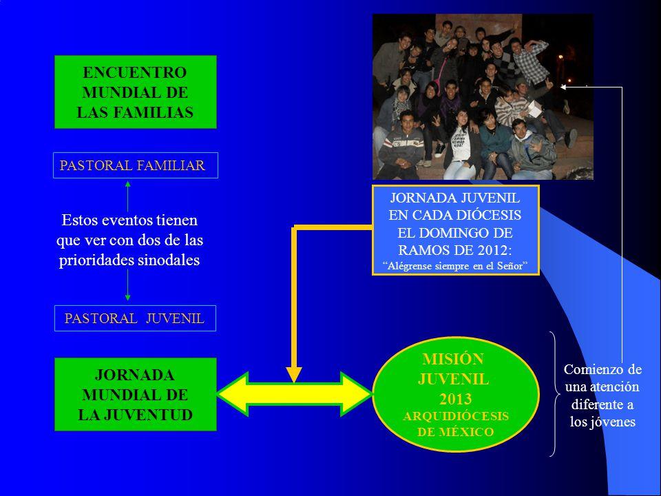 ENCUENTRO MUNDIAL DE LAS FAMILIAS JORNADA MUNDIAL DE LA JUVENTUD Estos eventos tienen que ver con dos de las prioridades sinodales PASTORAL JUVENIL PA