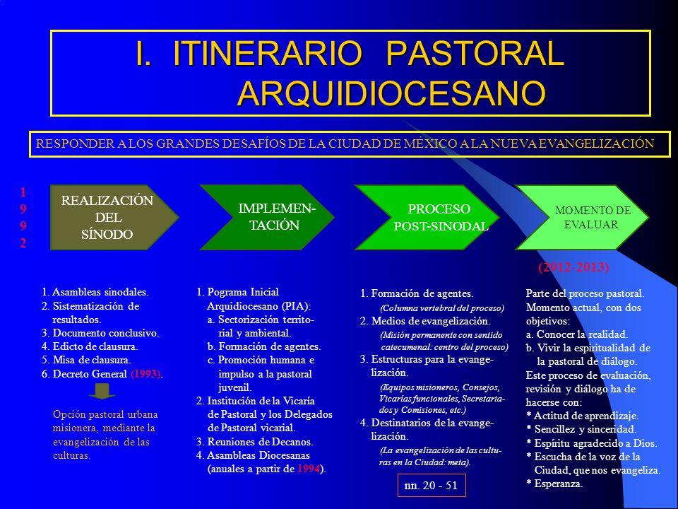 I. ITINERARIO PASTORAL ARQUIDIOCESANO REALIZACIÓN DEL SÍNODO PROCESO POST-SINODAL MOMENTO DE EVALUAR 1. Asambleas sinodales. 2. Sistematización de res