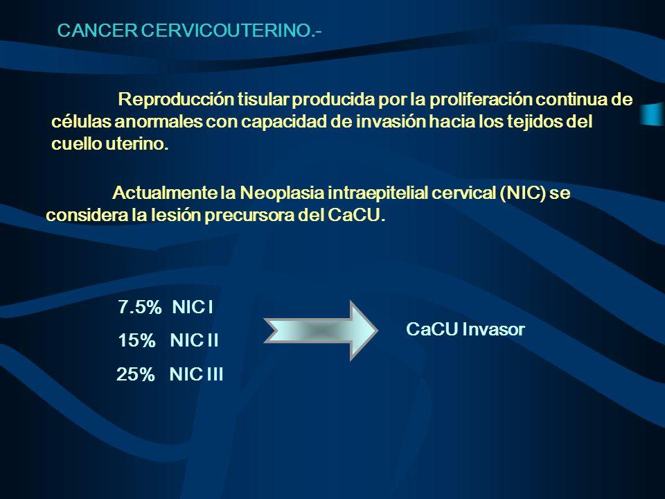 CANCER CERVICOUTERINO.- 7.5% NIC I 15% NIC II CaCU Invasor 25% NIC III Reproducción tisular producida por la proliferación continua de células anormal