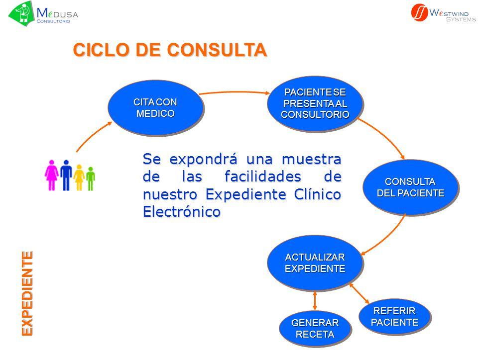 CITA CON MEDICO MEDICO CICLO DE CONSULTA Se expondrá una muestra de las facilidades de nuestro Expediente Clínico Electrónico PACIENTE SE PRESENTA AL