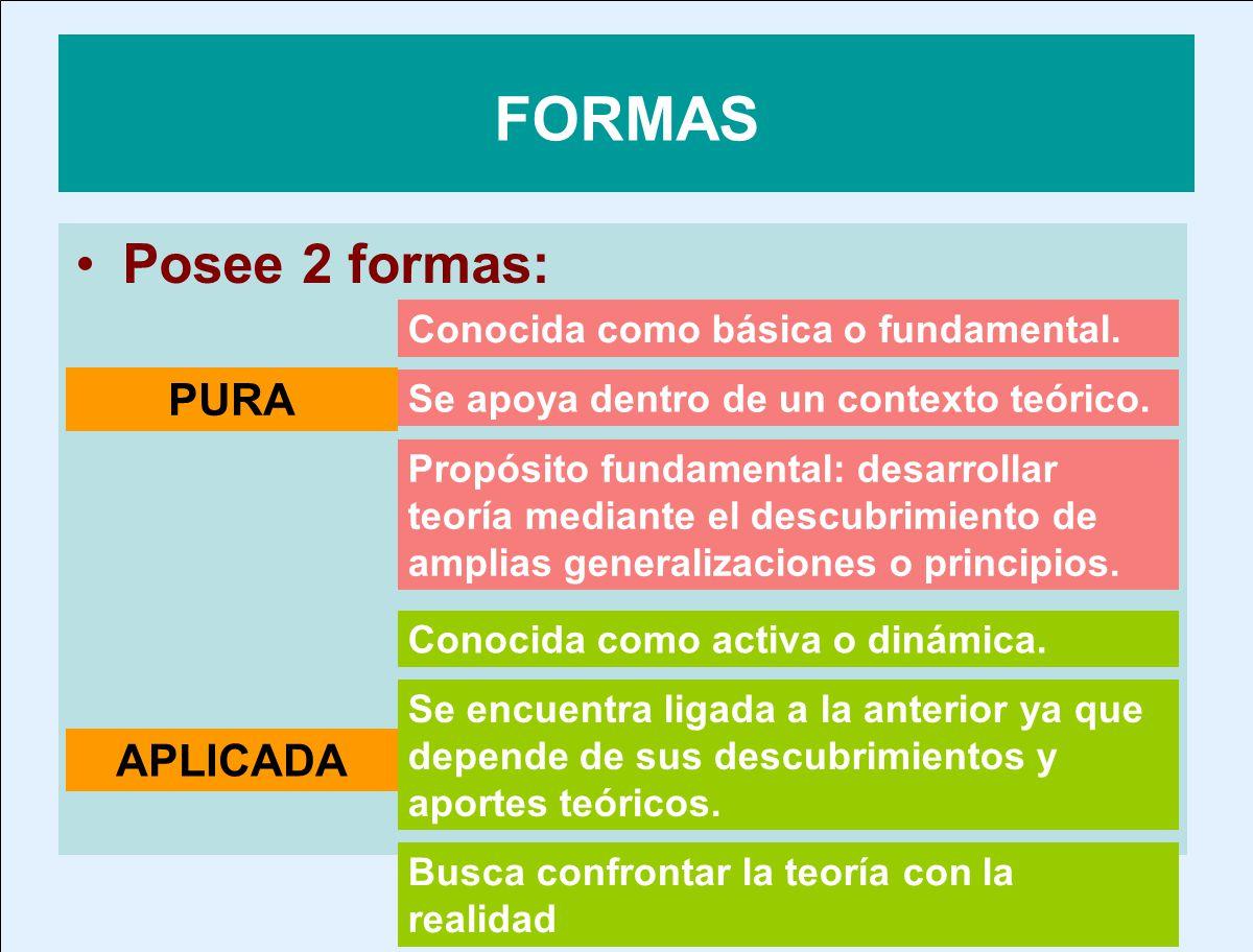 FORMAS Posee 2 formas: PURA APLICADA Conocida como básica o fundamental. Se apoya dentro de un contexto teórico. Propósito fundamental: desarrollar te
