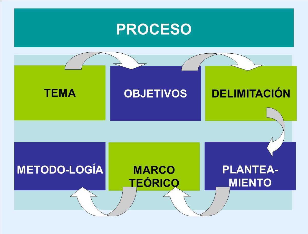 PROCESO TEMA OBJETIVOSDELIMITACIÓN PLANTEA- MIENTO MARCO TEÓRICO METODO-LOGÍA