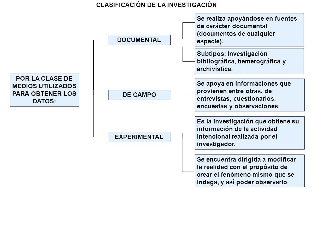 POR LA CLASE DE MEDIOS UTILIZADOS PARA OBTENER LOS DATOS: DOCUMENTAL DE CAMPO Se realiza apoyándose en fuentes de carácter documental (documentos de c