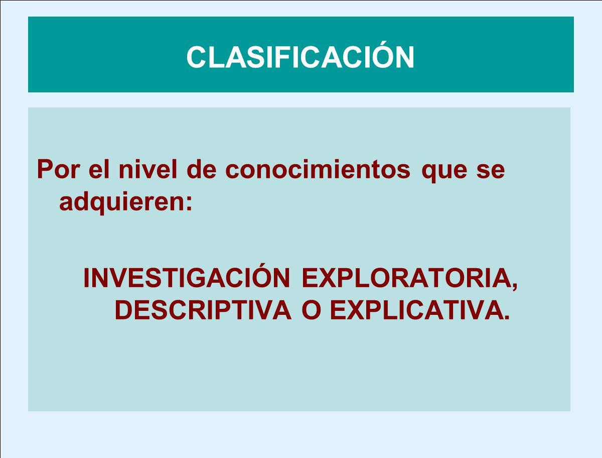 CLASIFICACIÓN Por el nivel de conocimientos que se adquieren: INVESTIGACIÓN EXPLORATORIA, DESCRIPTIVA O EXPLICATIVA.