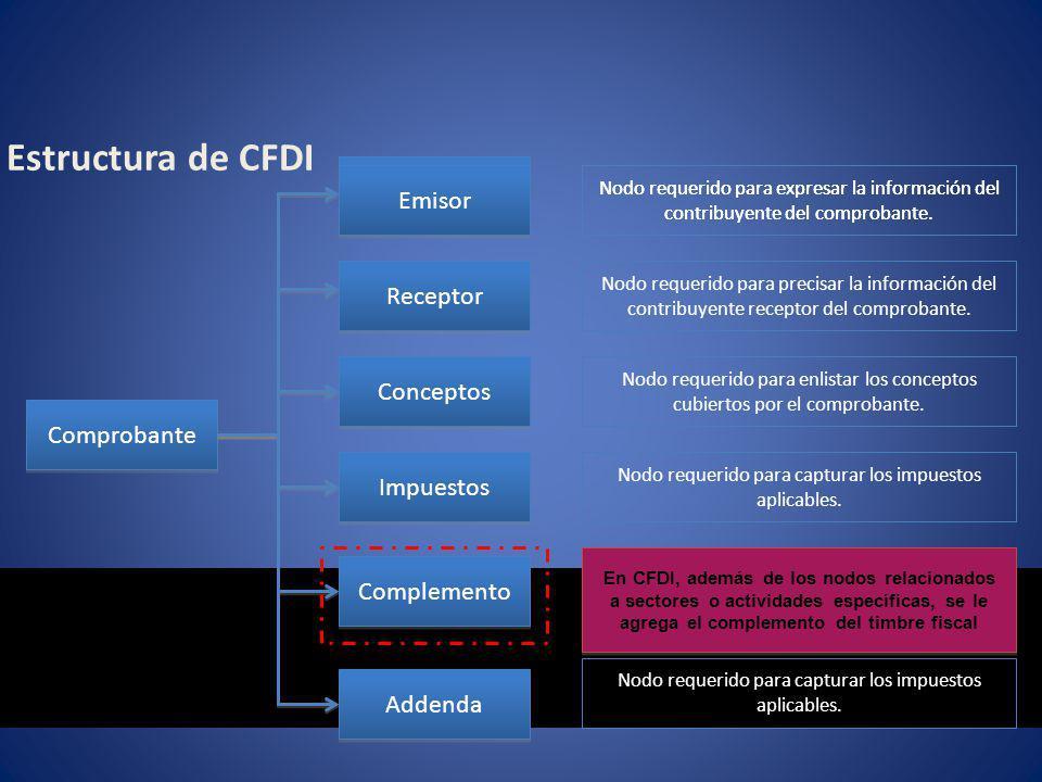 Estructura de CFDI Comprobante Conceptos Impuestos Complemento Addenda Nodo requerido para expresar la información del contribuyente del comprobante.