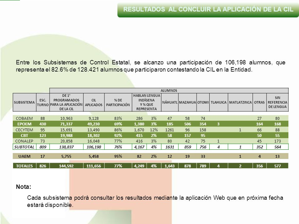 RESULTADOS AL CONCLUIR LA APLICACIÓN DE LA CIL ALUMNOS SUBSISTEMA ESC.