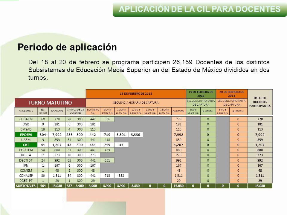 Periodo de aplicación Del 18 al 20 de febrero se programa participen 26,159 Docentes de los distintos Subsistemas de Educación Media Superior en del Estado de México divididos en dos turnos.