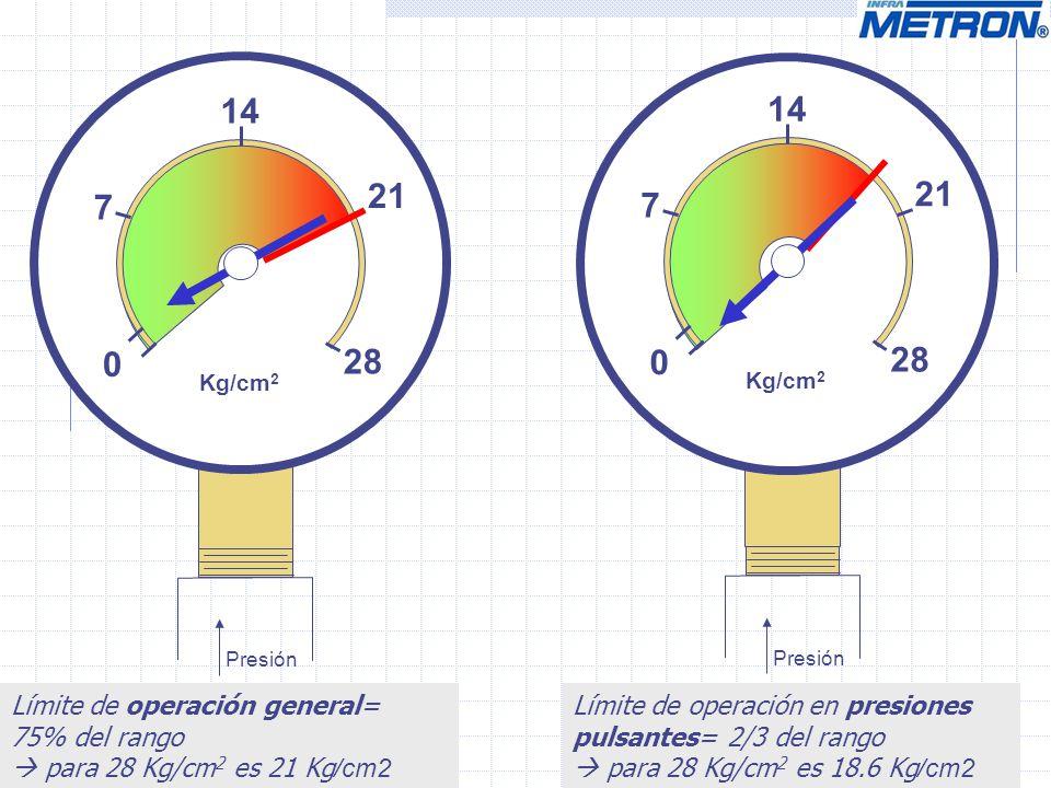 0 14 28 Kg/cm 2 7 21 Presión Límite de operación general= 75% del rango para 28 Kg/cm 2 es 21 Kg /cm2 0 14 28 Kg/cm 2 7 21 Presión Límite de operación