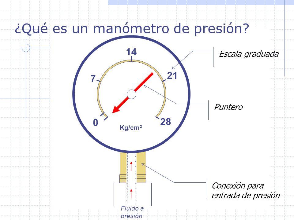 ¿Qué es un manómetro de presión? Fluido a presión 0 14 28 Kg/cm 2 7 21 Escala graduada Puntero Conexión para entrada de presión