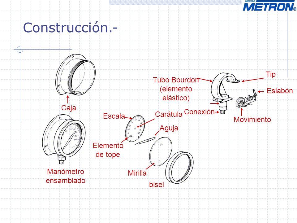 Construcción.- Caja Movimiento Eslabón Tubo Bourdon (elemento elástico) Aguja bisel Mirilla Carátula Conexión Elemento de tope Escala Tip Manómetro en