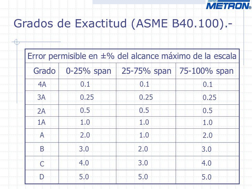 Grados de Exactitud (ASME B40.100).- Error permisible en ±% del alcance máximo de la escala Grado 0-25% span 25-75% span 75-100% span 4A 3A 2A 1A A B