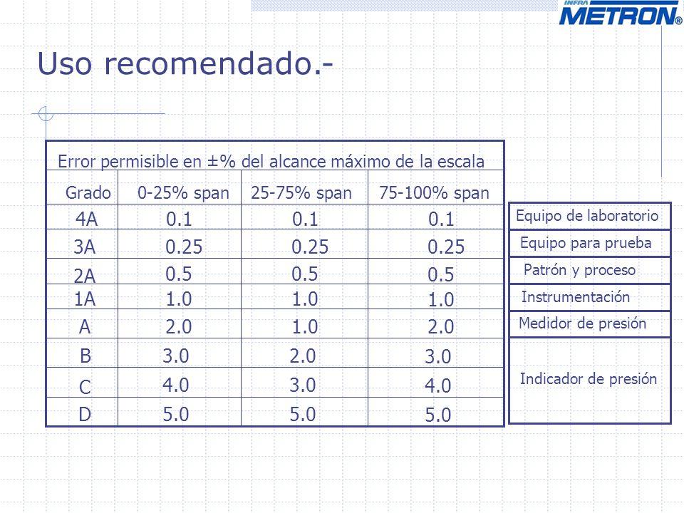 Uso recomendado.- Error permisible en ±% del alcance máximo de la escala Grado 0-25% span 25-75% span 75-100% span 4A 3A 2A 1A A B C D 0.1 0.25 0.5 1.