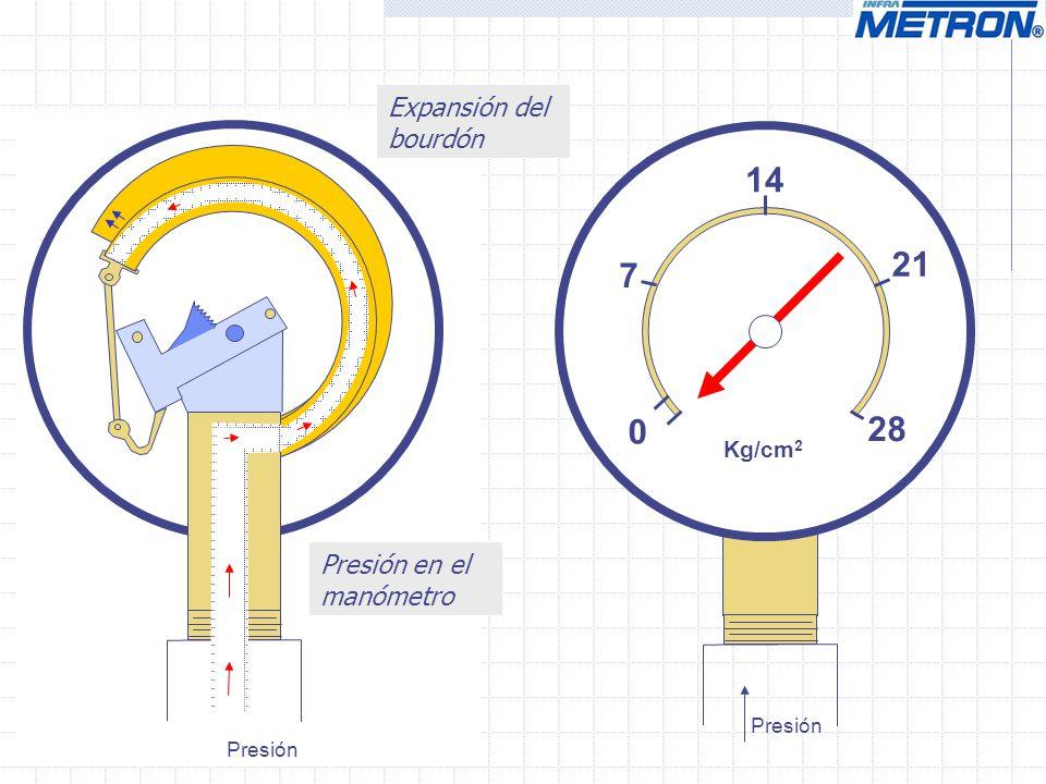 0 14 28 Kg/cm 2 7 21 Presión Presión en el manómetro Expansión del bourdón