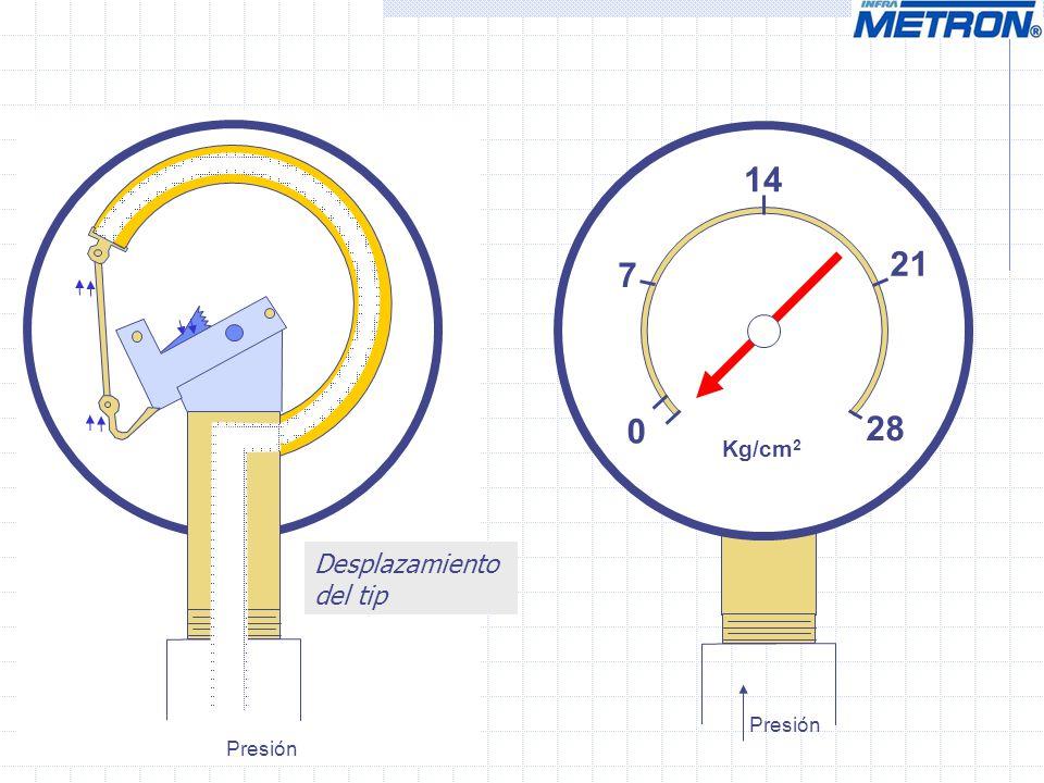 0 14 28 Kg/cm 2 7 21 Presión Desplazamiento del tip