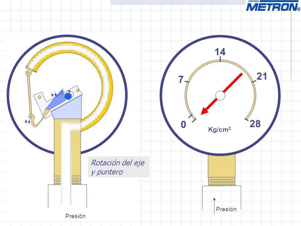 0 14 28 Kg/cm 2 7 21 Presión Rotación del eje y puntero