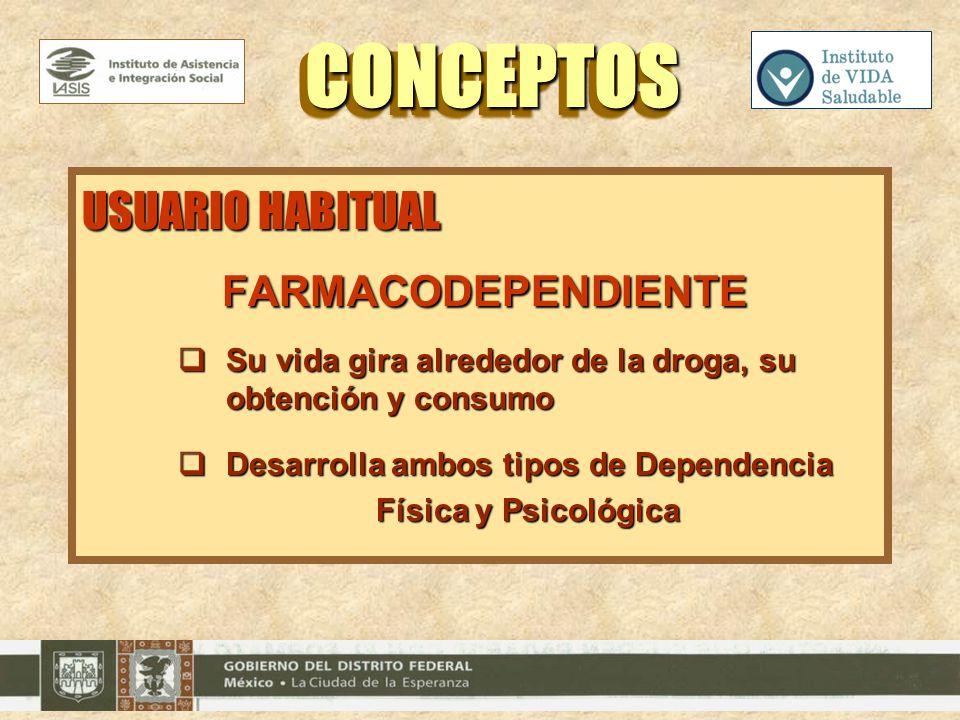 USUARIO HABITUAL FARMACODEPENDIENTE FARMACODEPENDIENTE Su vida gira alrededor de la droga, su obtención y consumo Su vida gira alrededor de la droga,