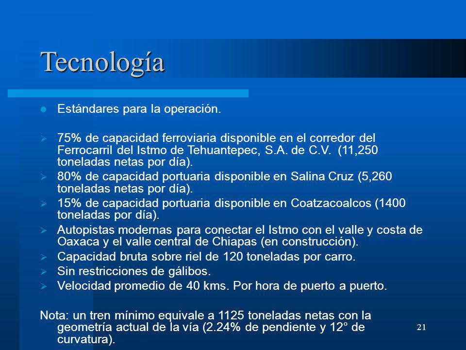 21 Tecnología Estándares para la operación. 75% de capacidad ferroviaria disponible en el corredor del Ferrocarril del Istmo de Tehuantepec, S.A. de C