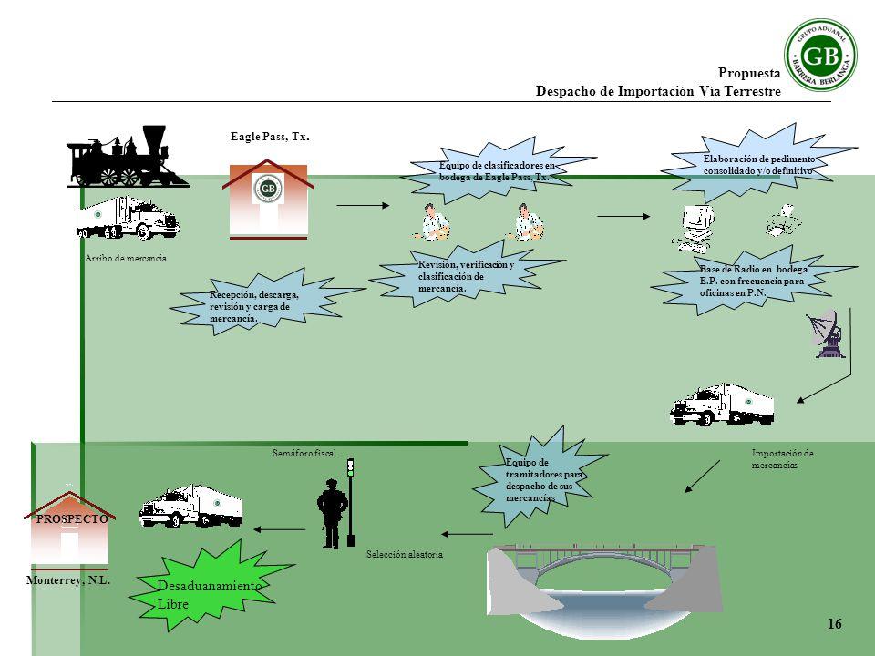 Propuesta Despacho de Importación Vía Terrestre Arribo de mercancía Revisión, verificación y clasificación de mercancía.