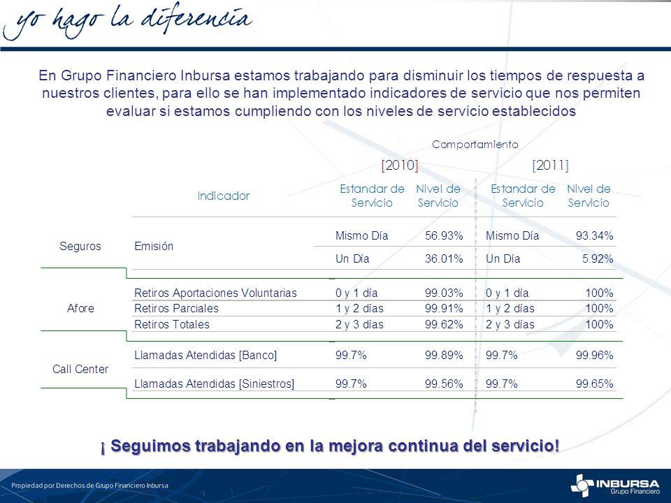 En Grupo Financiero Inbursa estamos trabajando para disminuir los tiempos de respuesta a nuestros clientes, para ello se han implementado indicadores