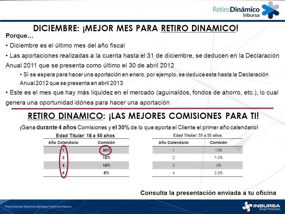 DICIEMBRE: ¡MEJOR MES PARA RETIRO DINAMICO! Porque… Diciembre es el último mes del año fiscal Las aportaciones realizadas a la cuenta hasta el 31 de d