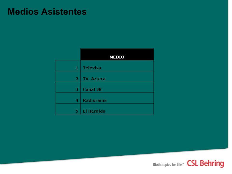 Medios Asistentes MEDIO 1Televisa 2TV. Azteca 3Canal 28 4Radiorama 5El Heraldo