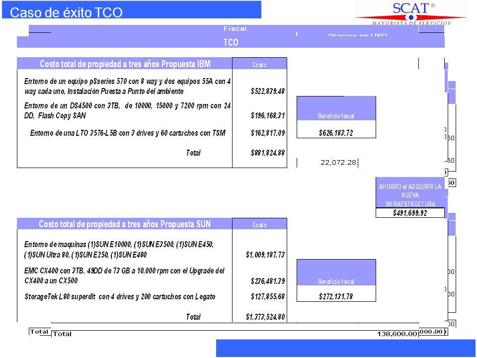 Áreas de acción GlobalMirror Tivoli StorageManager Oracle DataGuard Informix ER HA DRP BCP DataRetention Security Services