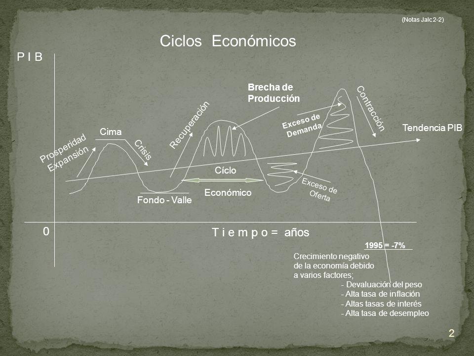 2 Tendencia PIB Crisis Prosperidad Expansión P I B T i e m p o = años Ciclos Económicos Brecha de Producción Recuperación Crecimiento negativo de la e
