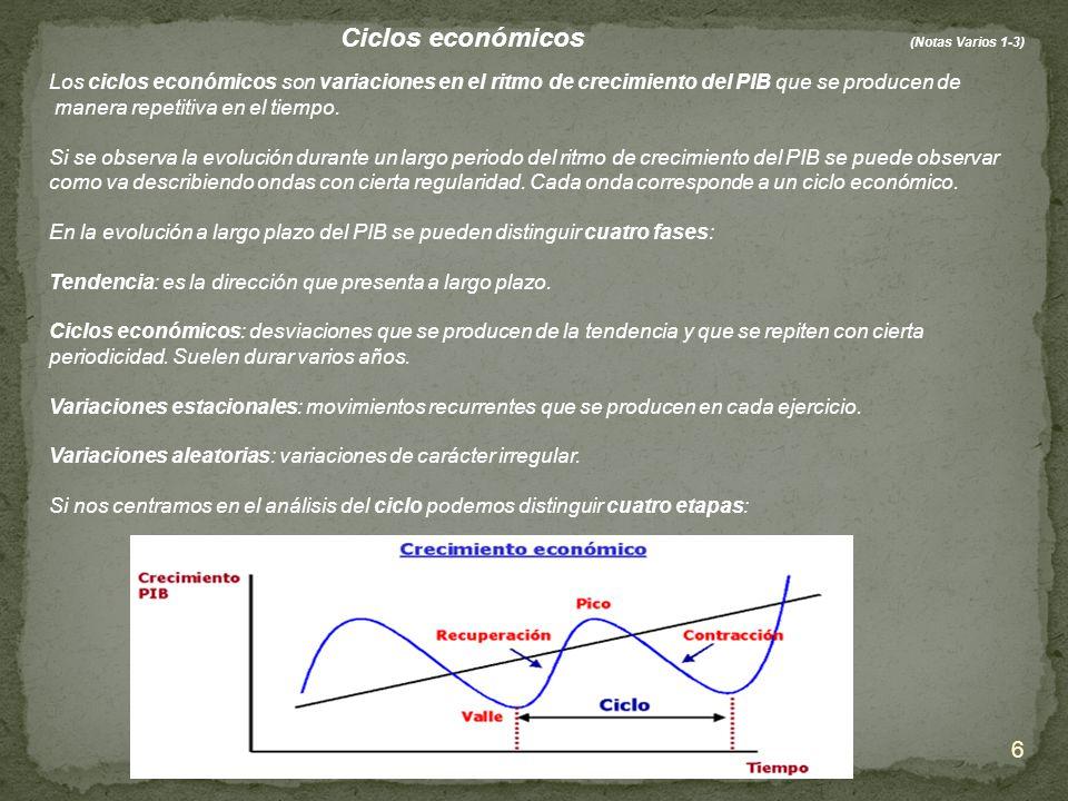 6 Ciclos económicos (Notas Varios 1-3) Los ciclos económicos son variaciones en el ritmo de crecimiento del PIB que se producen de manera repetitiva e