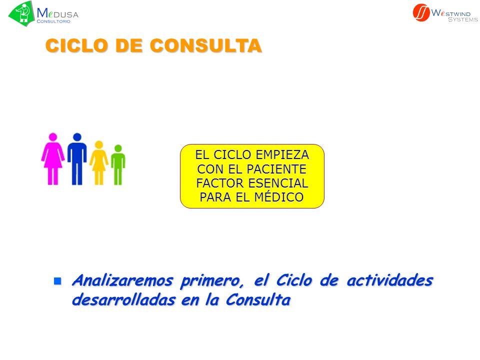 CITA CON MÉDICO MÉDICO CICLO DE CONSULTA El primer paso se inicia cuando el paciente hace una cita o acude al consultorio.