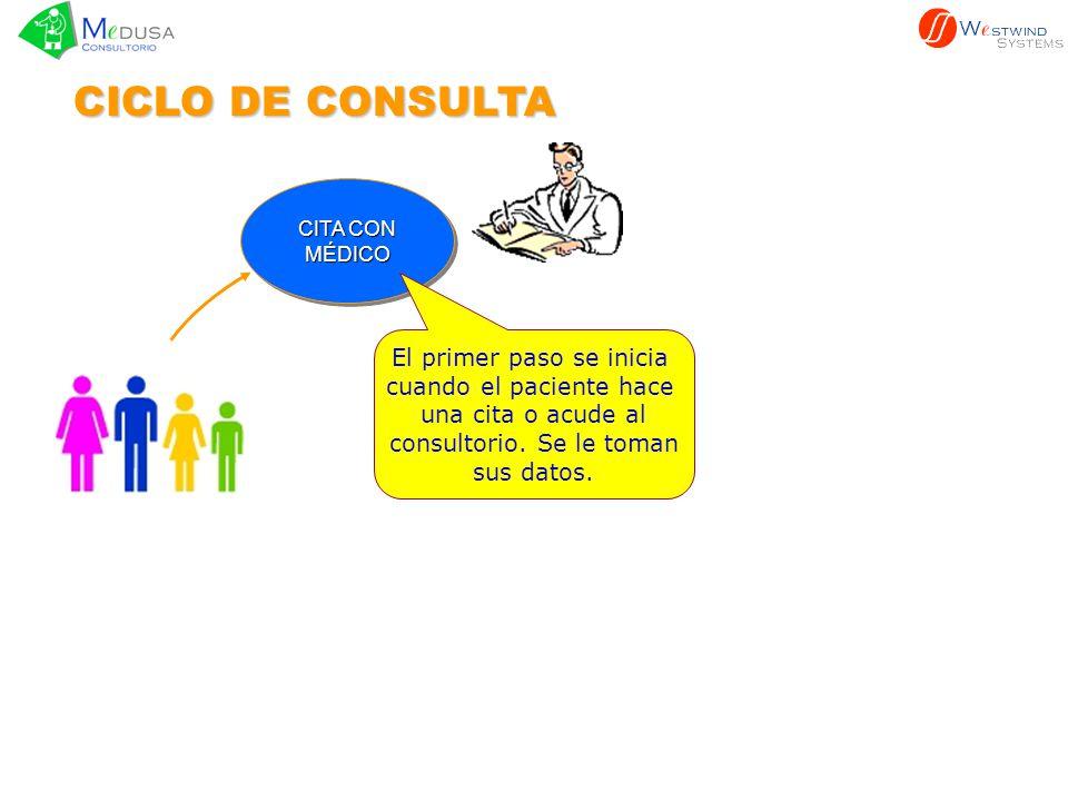 CITA CON MÉDICO MÉDICO CICLO DE CONSULTA El primer paso se inicia cuando el paciente hace una cita o acude al consultorio. Se le toman sus datos.