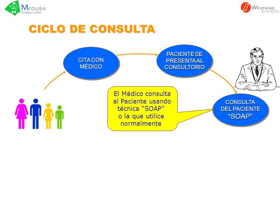 PACIENTE SE PRESENTA AL CONSULTORIO PACIENTE SE PRESENTA AL CONSULTORIO CONSULTA DEL PACIENTE SOAPCONSULTA SOAP ACTUALIZAREXPEDIENTEACTUALIZAREXPEDIENTE CICLO DE CONSULTA GENERARRECETAGENERARRECETA REFERIRPACIENTEREFERIRPACIENTE CITA CON MÉDICO MÉDICO Se actualiza el Expediente en forma electrónica.