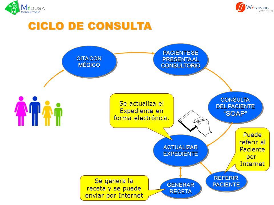 PACIENTE SE PRESENTA AL CONSULTORIO PACIENTE SE PRESENTA AL CONSULTORIO CONSULTA DEL PACIENTE SOAPCONSULTA SOAP ACTUALIZAREXPEDIENTEACTUALIZAREXPEDIENTECOBRAR CONSULTA AL PACIENTECOBRAR PACIENTE CICLO DE CONSULTA GENERARRECETAGENERARRECETA REFERIRPACIENTEREFERIRPACIENTE CITA CON MÉDICO MÉDICO El último paso al terminar la consulta es cobrar al paciente.