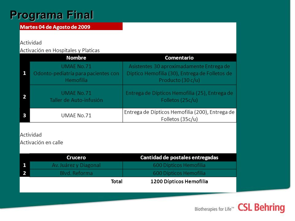 Programa Final Martes 04 de Agosto de 2009 Actividad Activación en Hospitales y Platicas NombreComentario 1 UMAE No.71 Odonto-pediatría para pacientes con Hemofilia Asistentes 30 aproximadamente Entrega de Díptico Hemofilia (30), Entrega de Folletos de Producto (30 c/u) 2 UMAE No.71 Taller de Auto-infusión Entrega de Dípticos Hemofilia (25), Entrega de Folletos (25c/u) 3UMAE No.71 Entrega de Dípticos Hemofilia (200), Entrega de Folletos (35c/u) Actividad Activación en calle CruceroCantidad de postales entregadas 1Av.