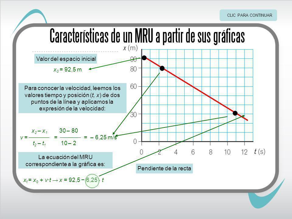 Características de un MRU a partir de sus gráficas Valor del espacio inicial x 0 = 92,5 m Para conocer la velocidad, leemos los valores tiempo y posición (t, x) de dos puntos de la línea y aplicamos la expresión de la velocidad: x 2 – x 1 t 2 – t 1 10 – 2 30 – 80 = – 6,25 m/s=v = La ecuación del MRU correspondiente a la gráfica es: x f = x 0 + v·t x = 92,5 6,25 t Pendiente de la recta CLIC PARA CONTINUAR
