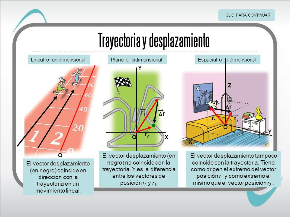 Trayectoria y desplazamiento O Lineal o unidimensional El vector desplazamiento (en negro) coincide en dirección con la trayectoria en un movimiento lineal.
