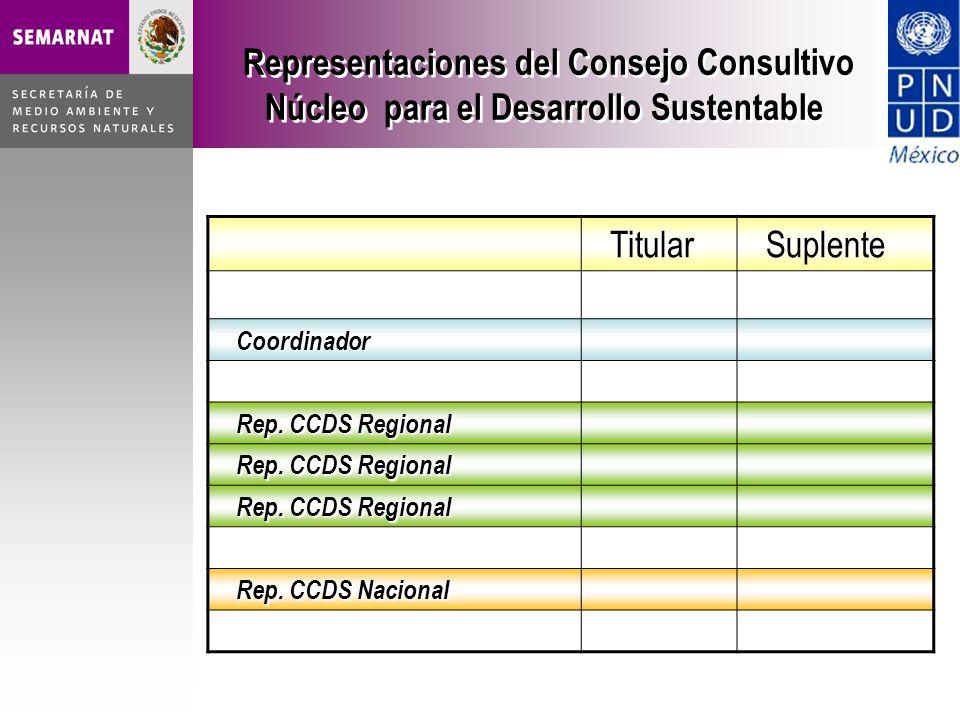 Representaciones del Consejo Consultivo Núcleo para el Desarrollo Sustentable TitularSuplente Coordinador Rep.