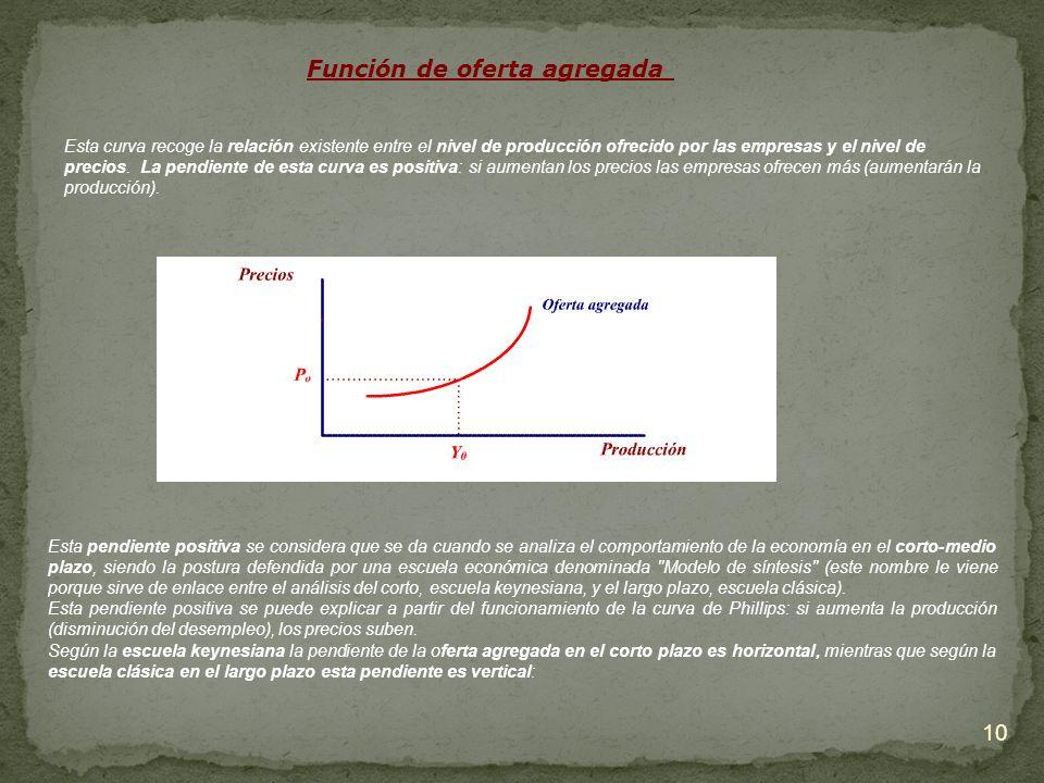 10 Función de oferta agregada Esta curva recoge la relación existente entre el nivel de producción ofrecido por las empresas y el nivel de precios. La