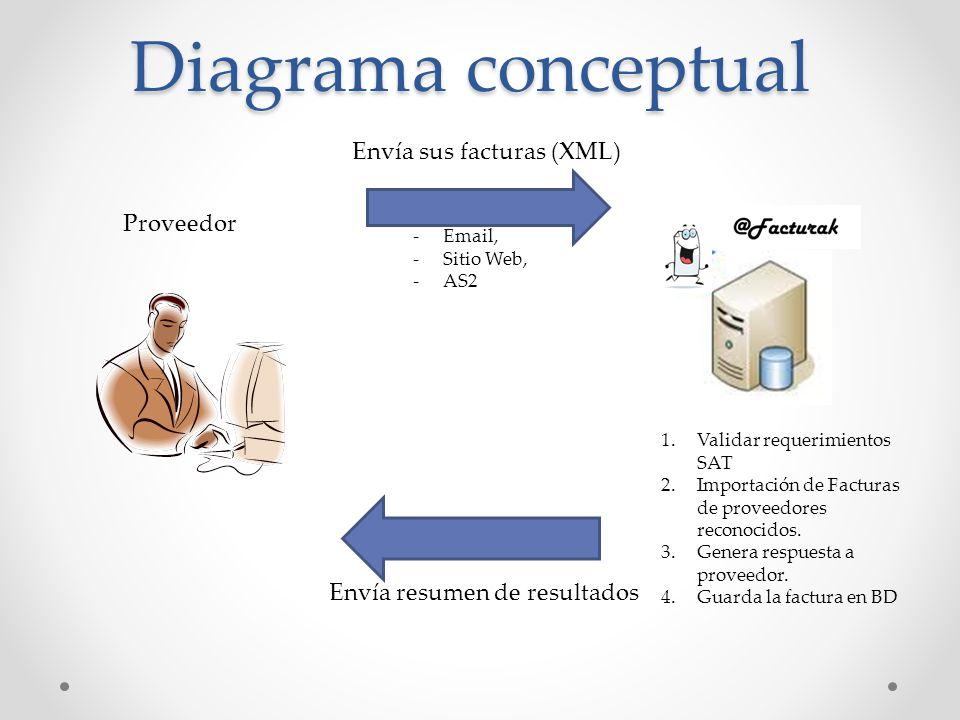 Diagrama conceptual Proveedor Envía sus facturas (XML) -Email, -Sitio Web, -AS2 1.Validar requerimientos SAT 2.Importación de Facturas de proveedores