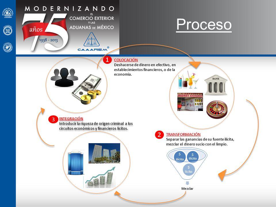 Proceso 1 COLOCACIÓN Deshacerse de dinero en efectivo, en establecimientos financieros, o de la economía. 2 TRANSFORMACIÓN S eparar las ganancias de s