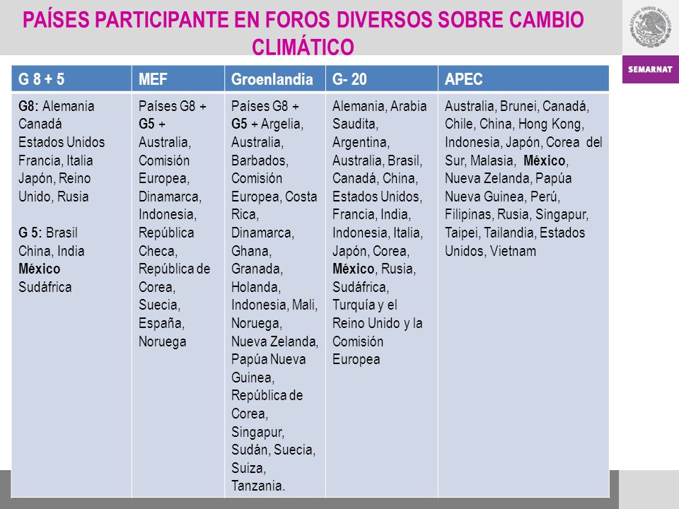 G 8 + 5MEFGroenlandiaG- 20APEC G8: Alemania Canadá Estados Unidos Francia, Italia Japón, Reino Unido, Rusia G 5: Brasil China, India México Sudáfrica