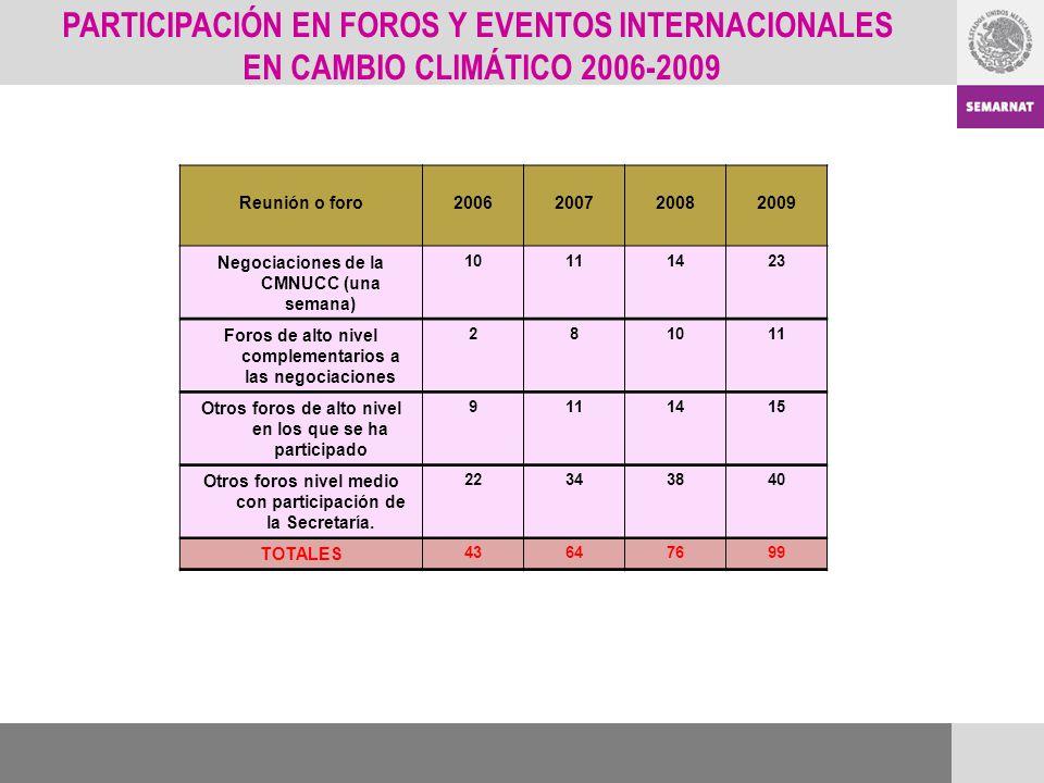 PARTICIPACIÓN EN FOROS Y EVENTOS INTERNACIONALES EN CAMBIO CLIMÁTICO 2006-2009 Reunión o foro2006200720082009 Negociaciones de la CMNUCC (una semana)