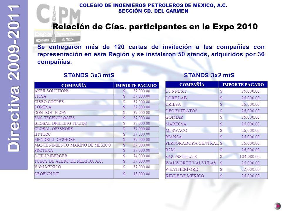 Directiva 2009-2011 COLEGIO DE INGENIEROS PETROLEROS DE MEXICO, A.C. SECCIÓN CD. DEL CARMEN COMPAÑÍAIMPORTE PAGADO AKER SOLUTIONS $ 37,000.00 CICSA $