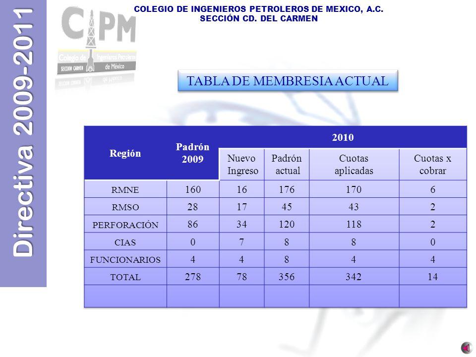 Directiva 2009-2011 COLEGIO DE INGENIEROS PETROLEROS DE MEXICO, A.C. SECCIÓN CD. DEL CARMEN TABLA DE MEMBRESIA ACTUAL