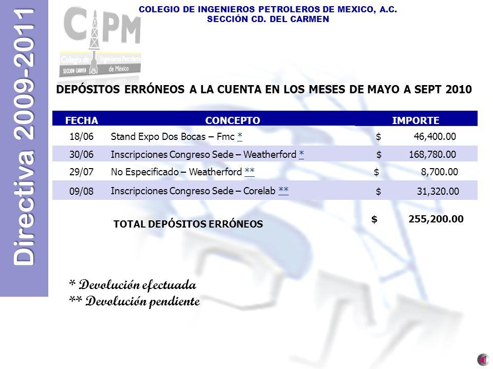 Directiva 2009-2011 COLEGIO DE INGENIEROS PETROLEROS DE MEXICO, A.C. SECCIÓN CD. DEL CARMEN FECHACONCEPTOIMPORTE 18/06Stand Expo Dos Bocas – Fmc **$ 4