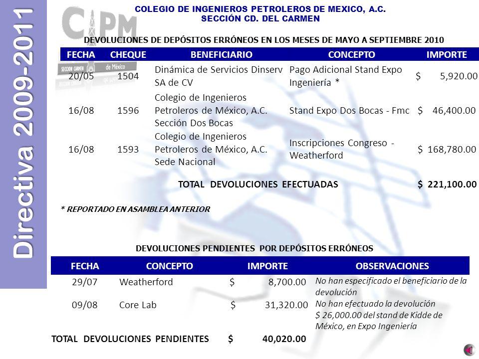 Directiva 2009-2011 COLEGIO DE INGENIEROS PETROLEROS DE MEXICO, A.C. SECCIÓN CD. DEL CARMEN FECHACHEQUEBENEFICIARIOCONCEPTOIMPORTE 20/051504 Dinámica