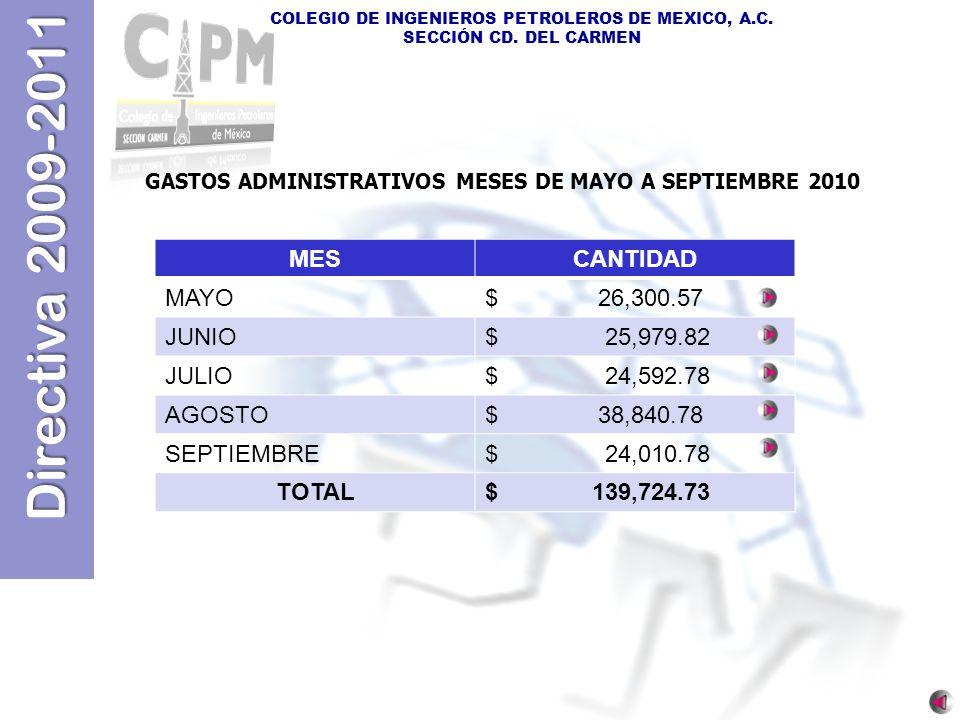 Directiva 2009-2011 COLEGIO DE INGENIEROS PETROLEROS DE MEXICO, A.C. SECCIÓN CD. DEL CARMEN MESCANTIDAD MAYO$ 26,300.57 JUNIO$ 25,979.82 JULIO$ 24,592